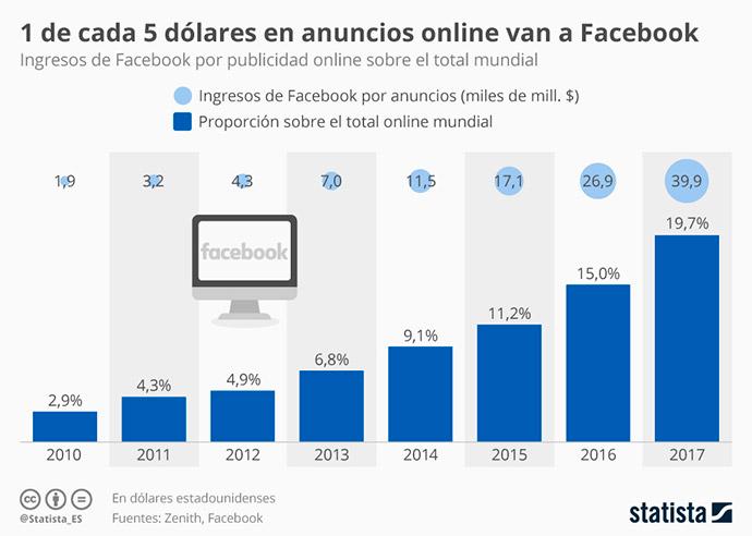 Facebook se ha convertido en la plataforma social media que más ingresos publicitarios obtiene.