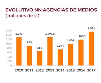 La evolución del nuevo negocio gestionado por las agencias de medios en España inició una curva ascendente a partir de 2014.