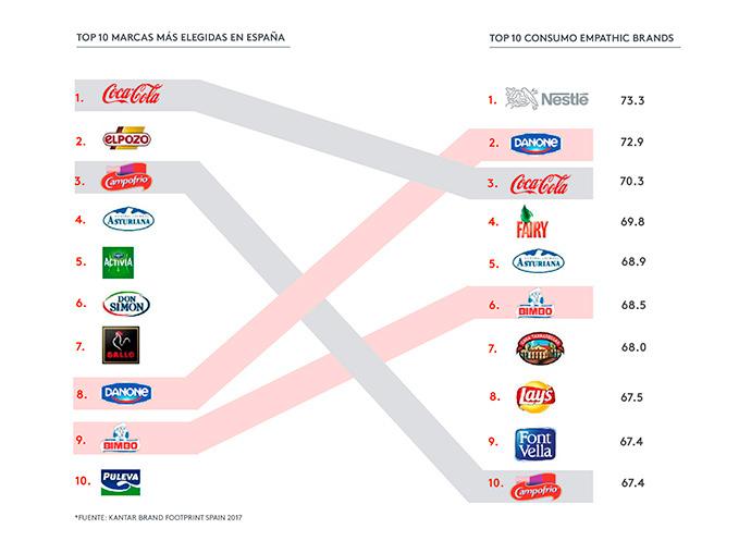 De acuerdo con un estudio realizado por la consultora de branding SUMMA, las marcas más elegidas por los consumidores en el supermercado no tienen porque ser, necesariamente, las más empáticas, y viceversa.