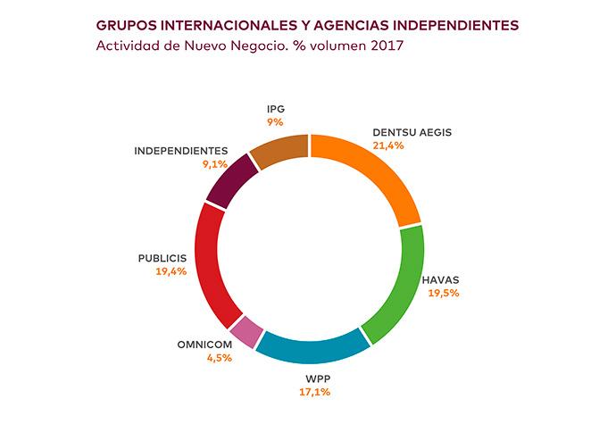 Las agencias de medios que operan en España generaron un volumen de nuevo negocio estimado en 1.551 millones de euros.