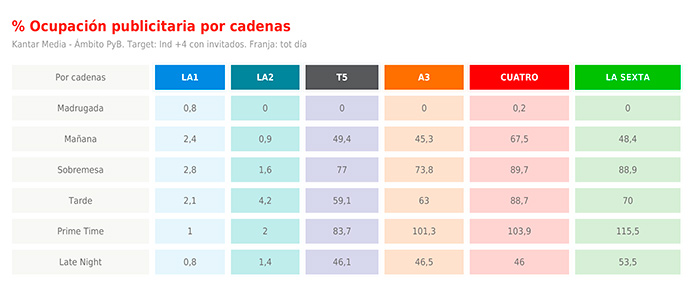 Datos sobre la ocupación publicitaria en TV durante abril 2018, según el estudio sobre presión publicitaria realizado por Ymedia.