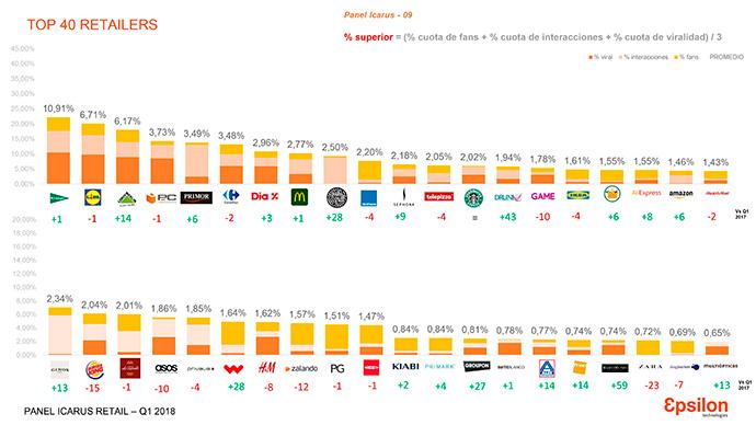 TOP40 del Retail Social Media en España, con El Corte Inglés como retailer más ifluyente.