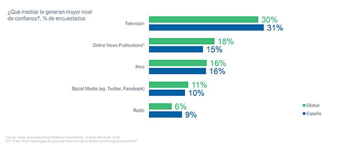 Las plataformas social media no son el vehículo preferido por los ciudadanos para buscar información fidedigna y contrastada.