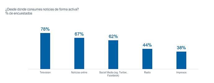 """El 26% de los encuestados en el estudio """"In news we trust"""" asocia las noticias aparecidas en social media con la falsedad."""