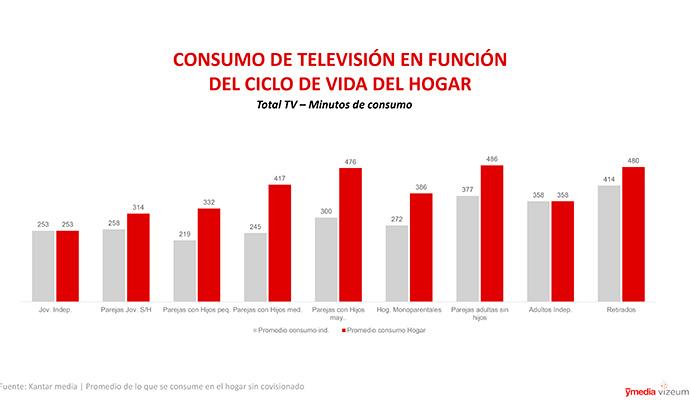Gráfico sobre consumo de medios de comunicación audiovisuales realizado por la agencia Ymedia.