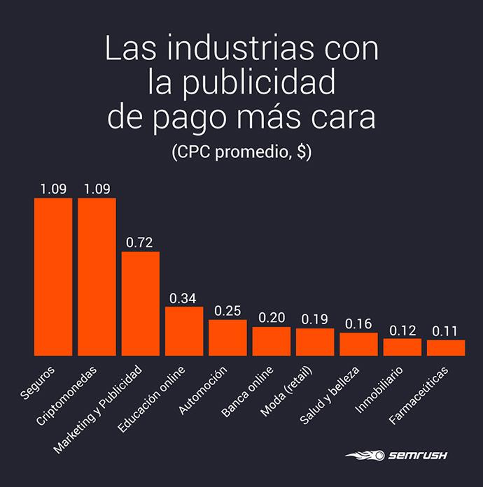 Estudio de marketing digital sobre las industrias y las ciudades más caras en España para hacer anuncios de pago (Google Adwords)