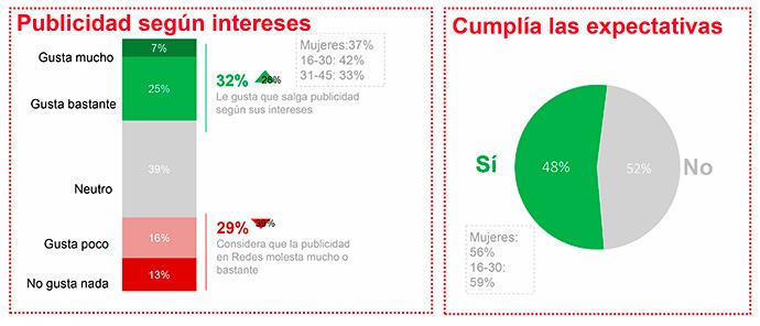 Según el Estudio Anual de Redes Sociales crece el número de usuarios (32%) que recibe de buen grado publicidad en las plataformas social media.