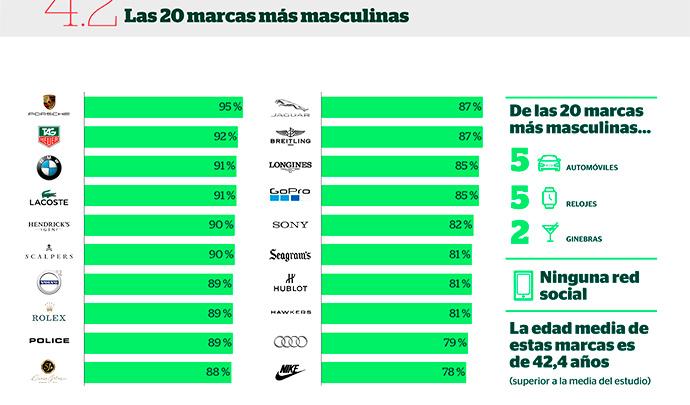 La automovilística Porsche encabeza el ranking de las marcas más masculinas.