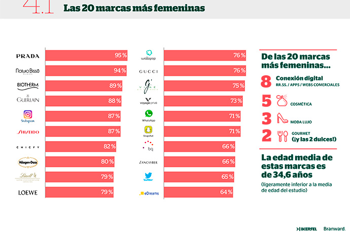 El ranking de las marcas más femeninas está liderado por Prada.