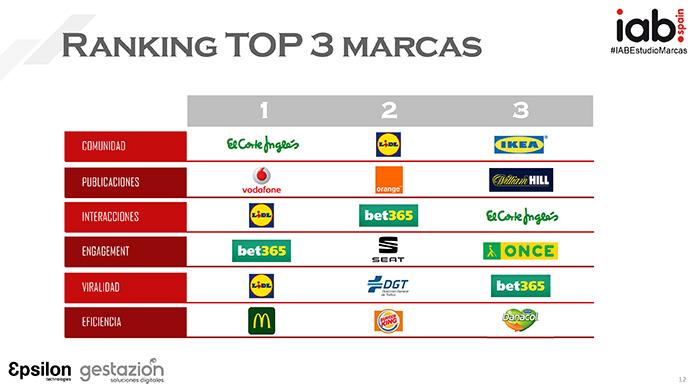 Ranking de las marcas con mayor comunidad en las plataformas social media.