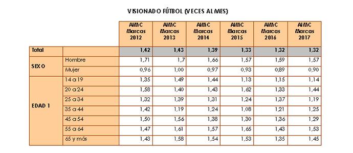 Datos de AIMC sobre el consumo de contenidos deportivos en los medios de comunicación.