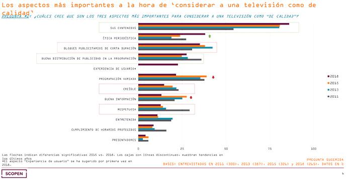 Resultados del cuarto Estudio de Calidad de la Televisión en España.