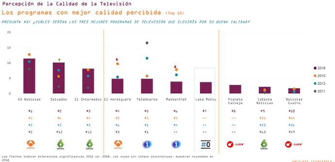 Las 10 cadenas de televisión mejor valoradas, según el Estudio de calidad de la Televisión Española.