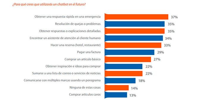 El Informe Mobile en España y el mundo habla sobre la irrupción de los chatbots en nuestra vida diaria.