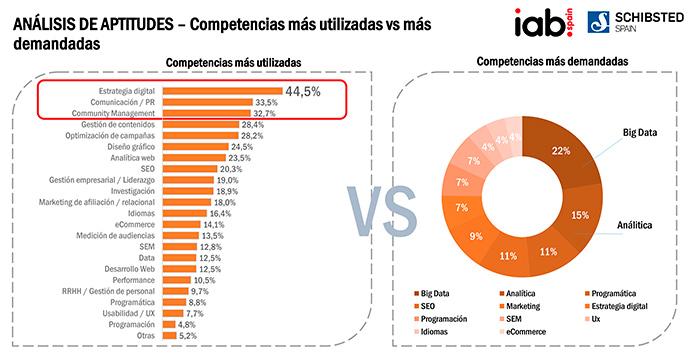 Las competencias en Big Data serán las más valoradas en las empresas de marketing digital durante el próximo año.