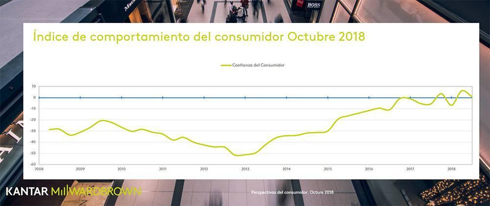 indice de confianza del consumidor 3T 2018