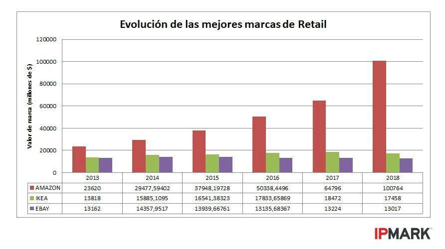 mejores-marcas-retail