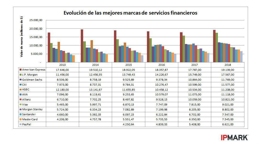 mejores-marcas-servicios-financieros