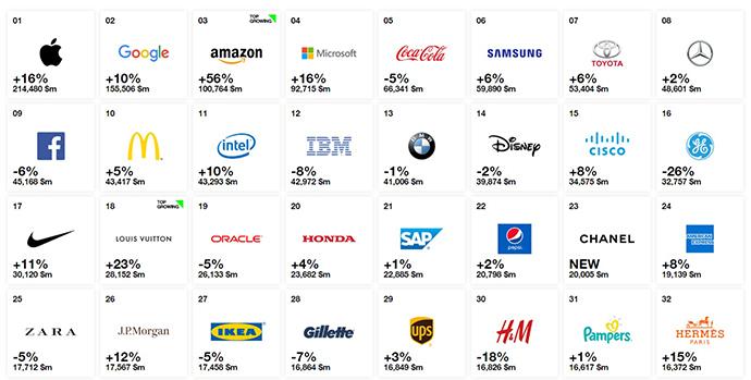 Las 30 primeras marcas mundiales más valiosas de 2018, según Interbrand.