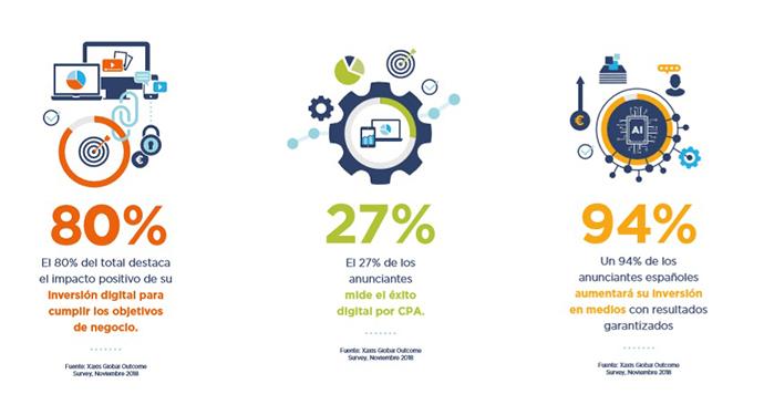 El 94% de los anunciantes españoles planea aumentar su inversión en medios digitales