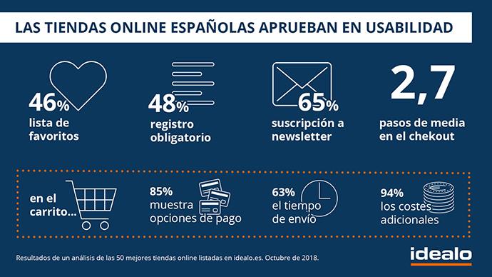 El 90% de las ecommerce españolas aprueban en usabilidad