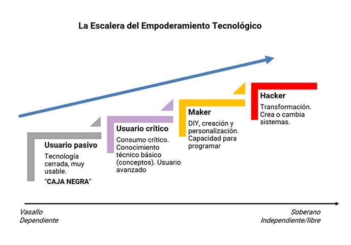 EscaleraEmpoderamientoTecnologico