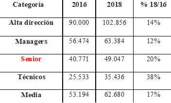 Evolución de los salarios en bruto anual de los puestos digital en España / Fuente: Isdi.