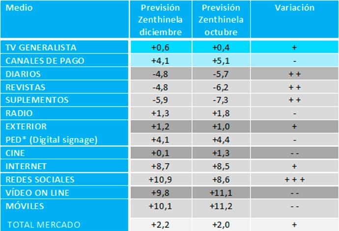 previsiones-inversion-publicitaria-2018-2019