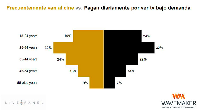 CINE-VS-TELEVISION-BAJO-DEMANDA-GLOBAL
