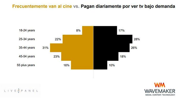 CINE-VS-TELEVISION-BAJO-DEMANDA-NACIONAL