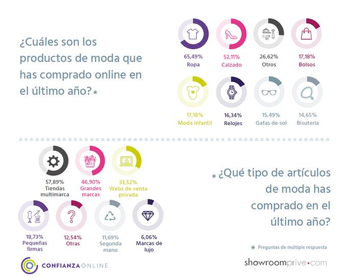 IV Estudio Showroomprive y Confianza Online (Gráfico 5)-1