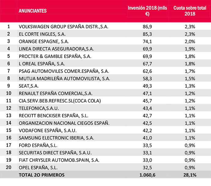 Top-ANUNCIANTES-ESPAÑA-Estudio-Inversión-Publicitaria-IPMARK