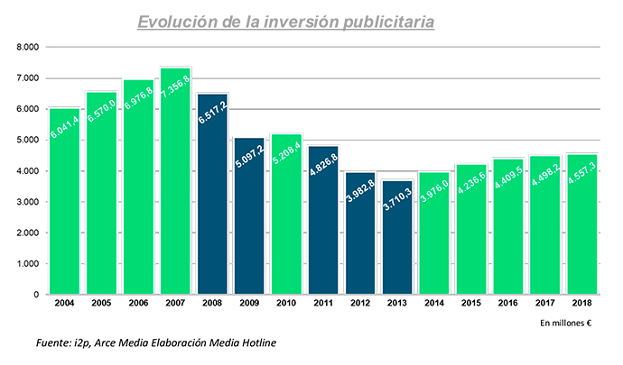 evolucion-inversion-publicitaria-2019-IOPE