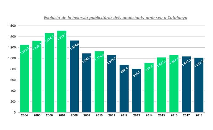 inversion-publicitaria-cataluna