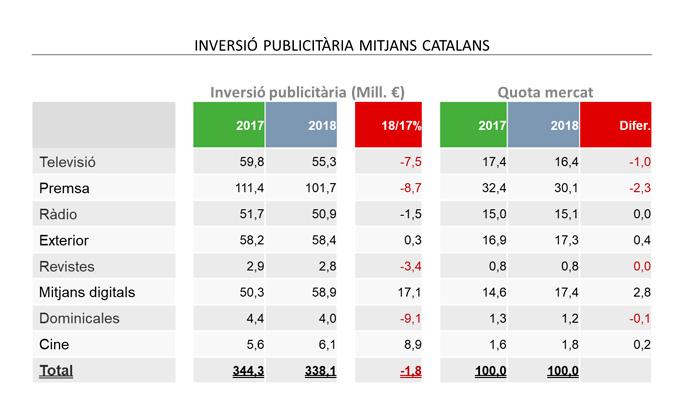 inversion-publicitaria-medios-catalanes