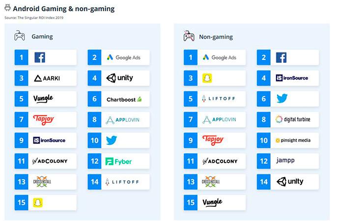 ranking-roi-gaming-android