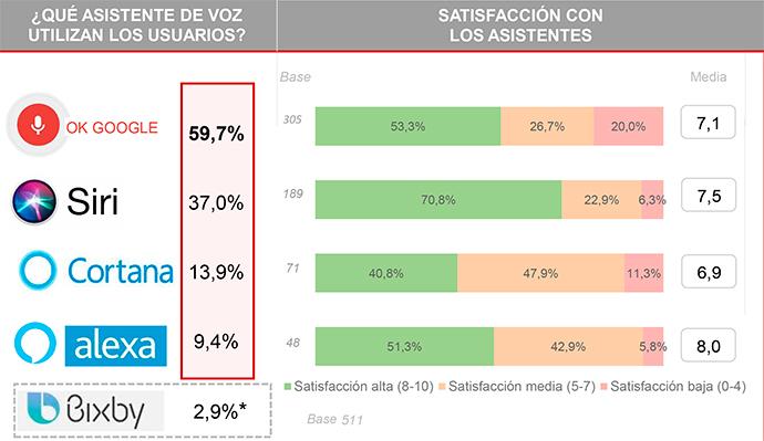 Asistentes de voz más utilizados por los usuarios españoles. (Estudio Anual de Mobile & Connected Devices-IAB Spain).