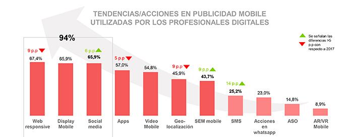 Tendencias en publicidad mobile para 2019. (Estudio Anual de Mobile & Connected Devices).