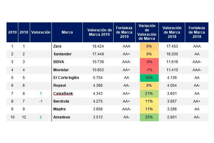 brand-finance-ranking