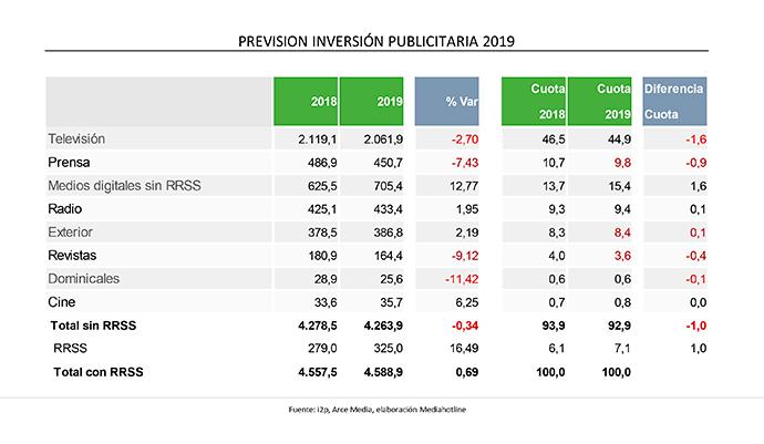 inversion-publicitaria-previsiones-2019-arce-media