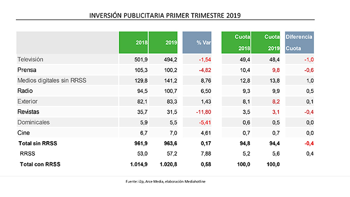 inversion-publicitaria-primer-trimestre-2019-i2p-arce-media
