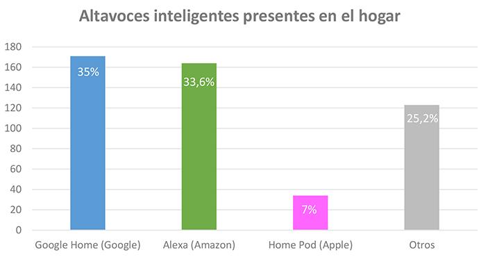 Más de un 50% de los entrevistados dejan de ver TV para conecta