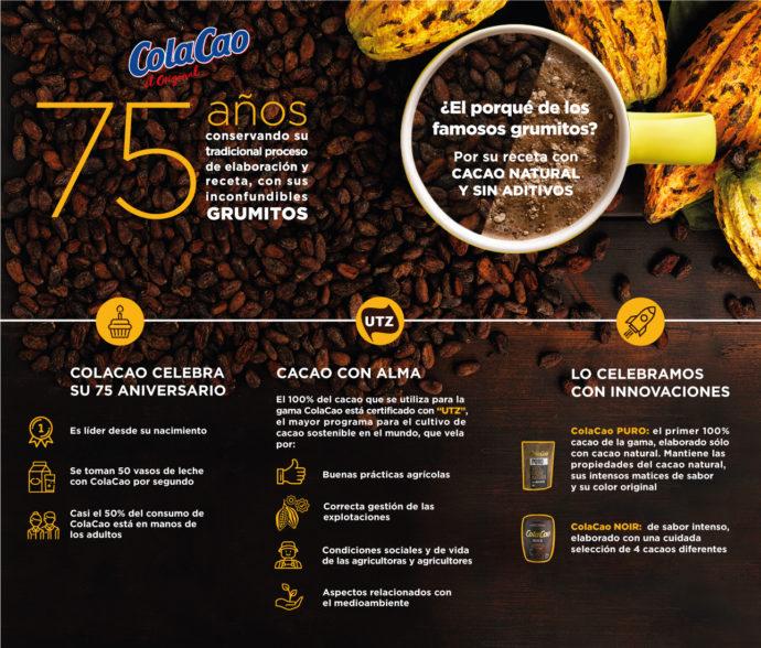 Infografía ColaCao 75 años de grumitos