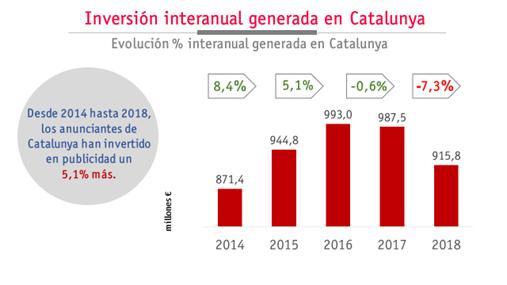 gráfico inversión publicitaria cataluña