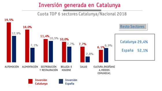 inversion por sectores