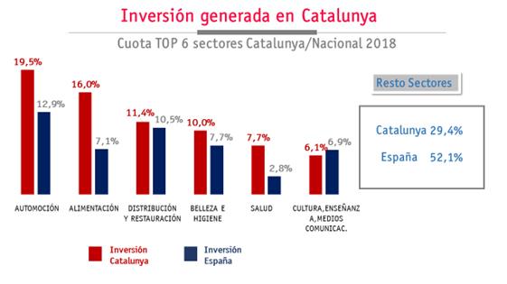 inversion por sectores