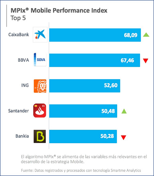 ranking-app-banca-movil