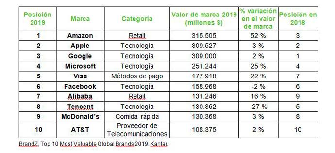 Ranking Top 100 BrandZ de WPP y Kantar