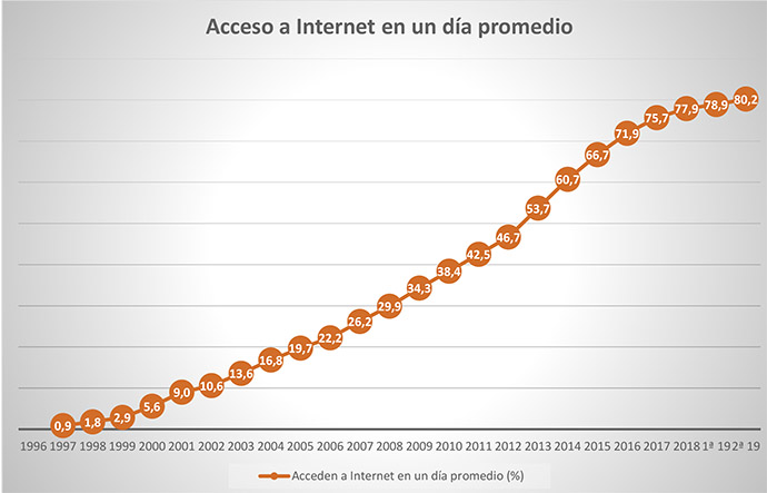 Evolución de la penetración de Internet desde 1997 hasta la actualidad. Fuente: EGM.