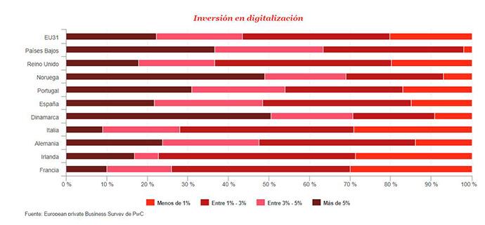 Inversión en digitalización de la empresa mediana en Europa | Fuente: PwC